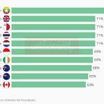 تعیین سطح سخاوتمندی کشورها